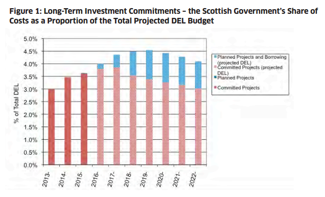 greg budget graph
