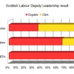 Beyond Labour