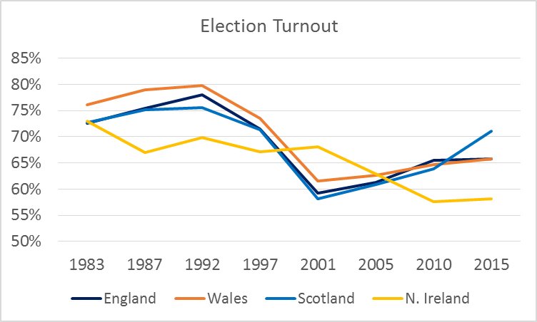 Electoral Turnout 1983-2015